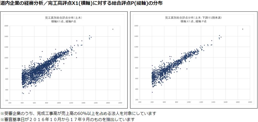 経審分析チャート